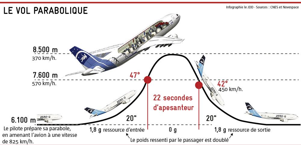 Vol-parabolique schéma